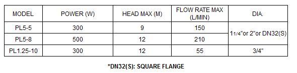 Bảng thông số kỹ thuật của máy bơm nước LuckyPro PL5-5