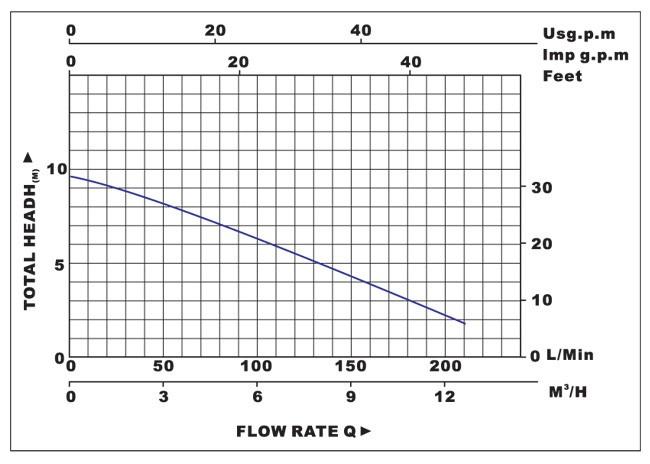 Biểu đồ lưu lượng cột áp của máy bơm nước LuckyPro PL5-8