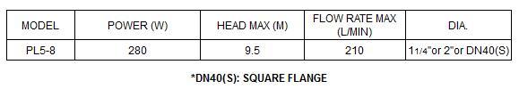 Bảng thông số kỹ thuật của máy bơm nước LuckyPro PL5-8