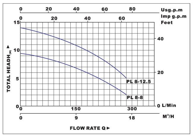 Biểu đồ lưu lượng cột áp của máy bơm nước LuckyPro PL8-8