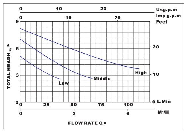 Biểu đồ lưu lượng cột áp của máy bơm nước LuckyPro Bp25-8