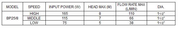 Bảng thông số kỹ thuật của máy bơm nước LuckyPro Bp25-8