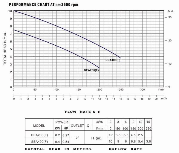 Biểu đồ lưu lượng cột áp và thông số hoạt động của máy bơm nước LuckyPro SEA