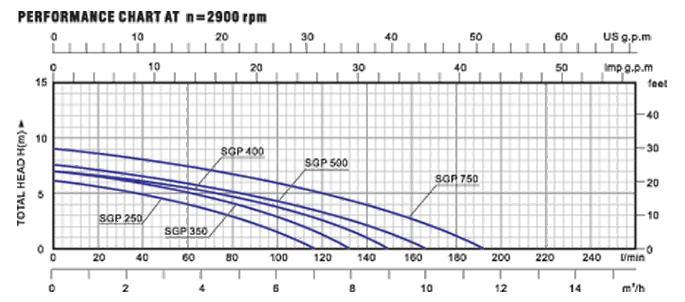 Biểu đồ lưu lượng cột áp của máy bơm nước LuckyPro SGP