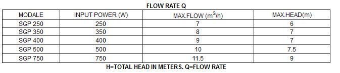 Bảng thông số hoạt động của máy bơm nước LuckyPro SGP