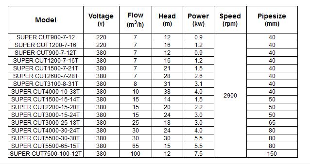Bảng thông số kỹ thuật của máy bơm nước LuckyPro SUPER CUT