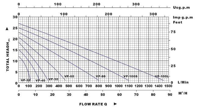 Biểu đồ lưu lượng cột áp của máy bơm nước LuckyPro VP