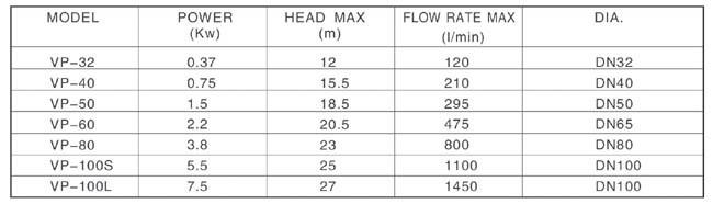 Bảng thông số kỹ thuật của máy bơm nước LuckyPro VP
