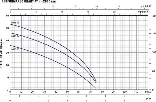Biểu đồ lưu lượng cột áp của máy bơm nước lukypro MRS S4