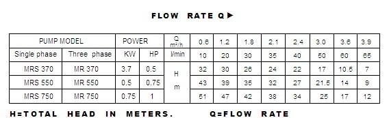 Bảng thông số kích thước của máy bơm nước lukypro MRS370