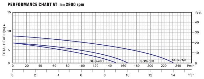 Biểu đồ lưu lượng cột áp của máy bơm nước thải LuckyPro SGS400