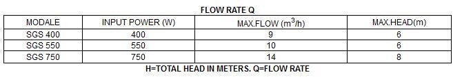 Bảng thông số kỹ thuật của máy bơm nước thải LuckyPro SGS400